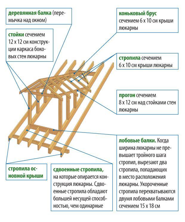 конструкция слухового окна